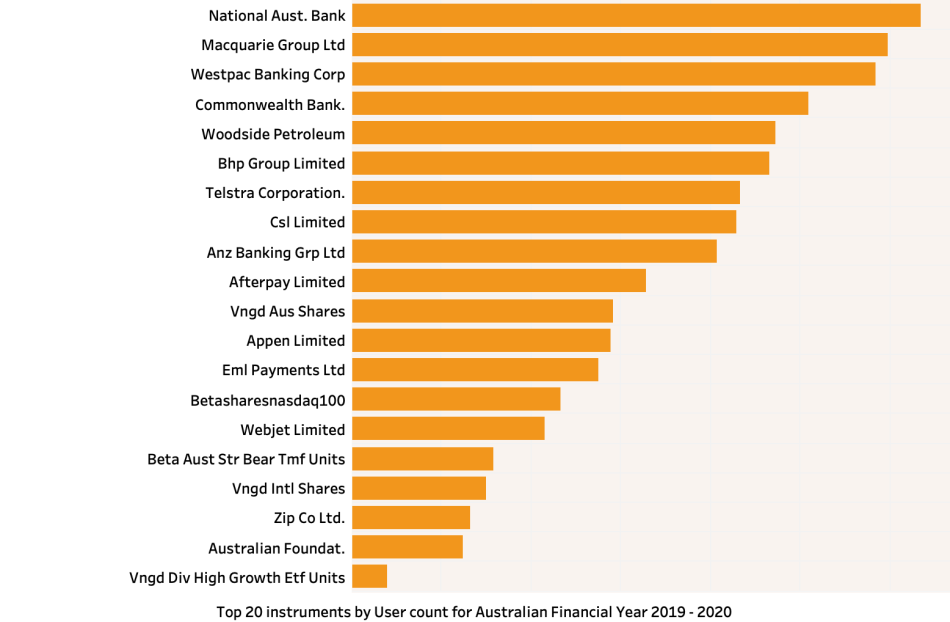 Top SMSF shares 2020