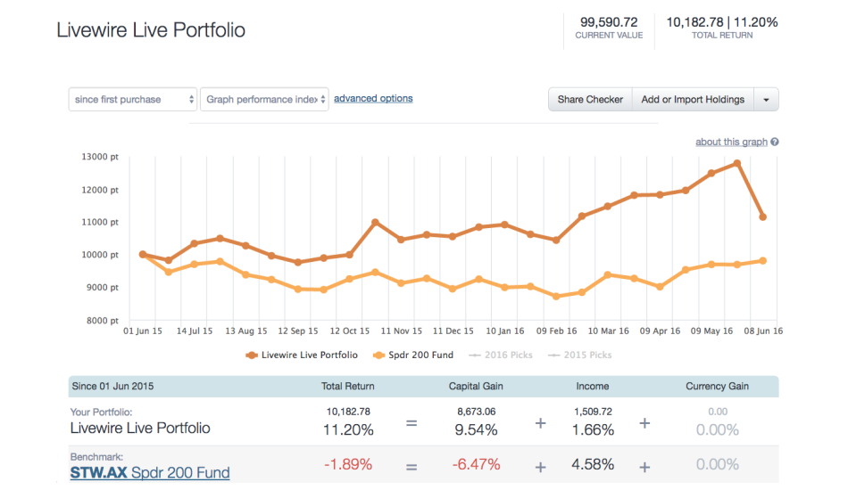 Portfolio Chart - Tracking the Fund Managers' Picks