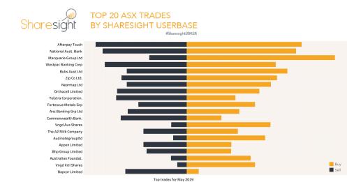 Top20 ASX trades May 2019