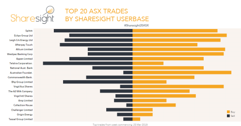 Top 20 trades ASX April 1