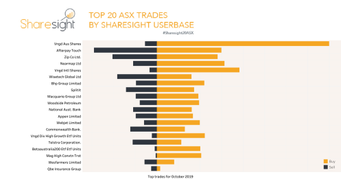 Top20 ASX trades October 2019