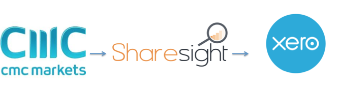 CMC + Sharesight + Xero