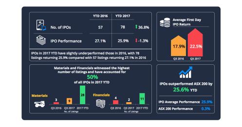 OnMarket IPO Tips
