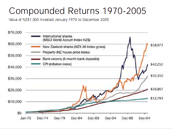 Sharemarket performance 1970 - 2005