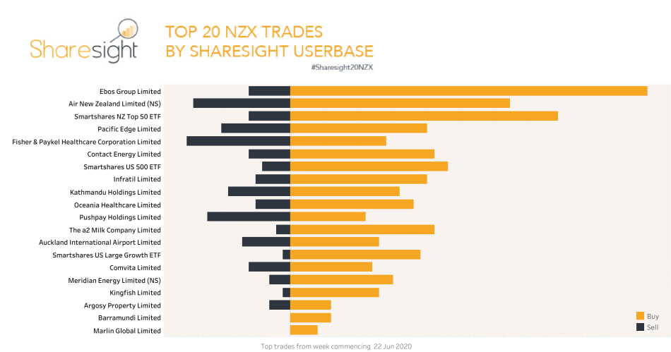 Top20 NZX trades June 22nd-29th 2020