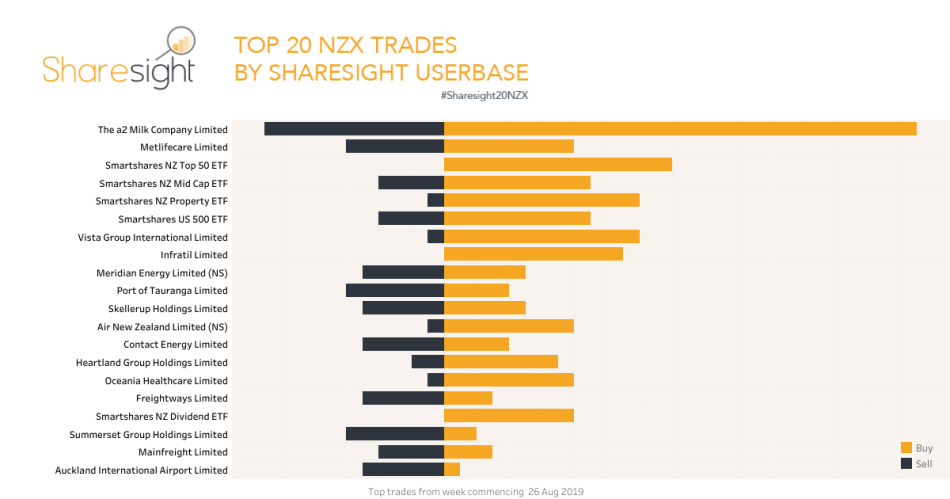 Top20 NZX trades 2nd Sept