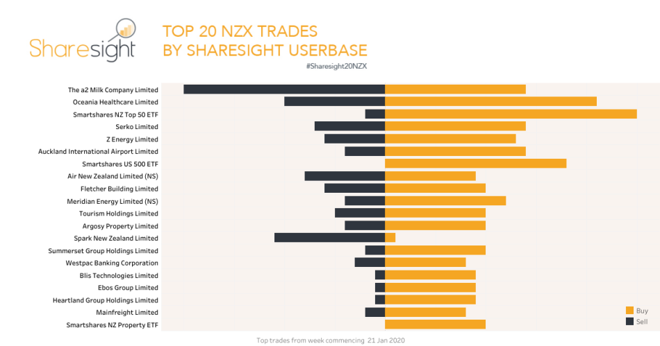 Top20 NZX shares Jan 27th 2020
