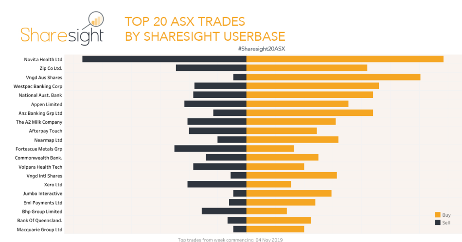 Top20 ASX trades Nov 11th 2019