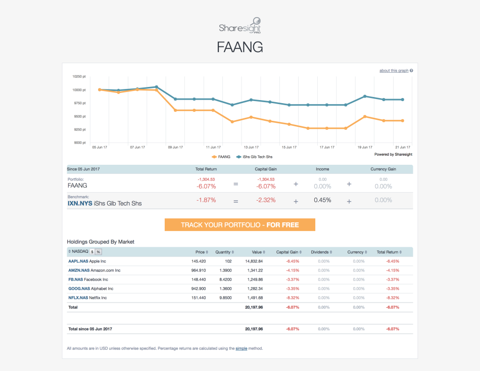 screencapture - sharesight public portfolio - faang