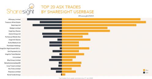 Top20 ASX trades Feb 3rd 2020