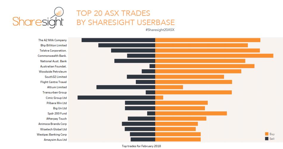 Sharesight20 February top 20 trades on ASX & NZX | Sharesight