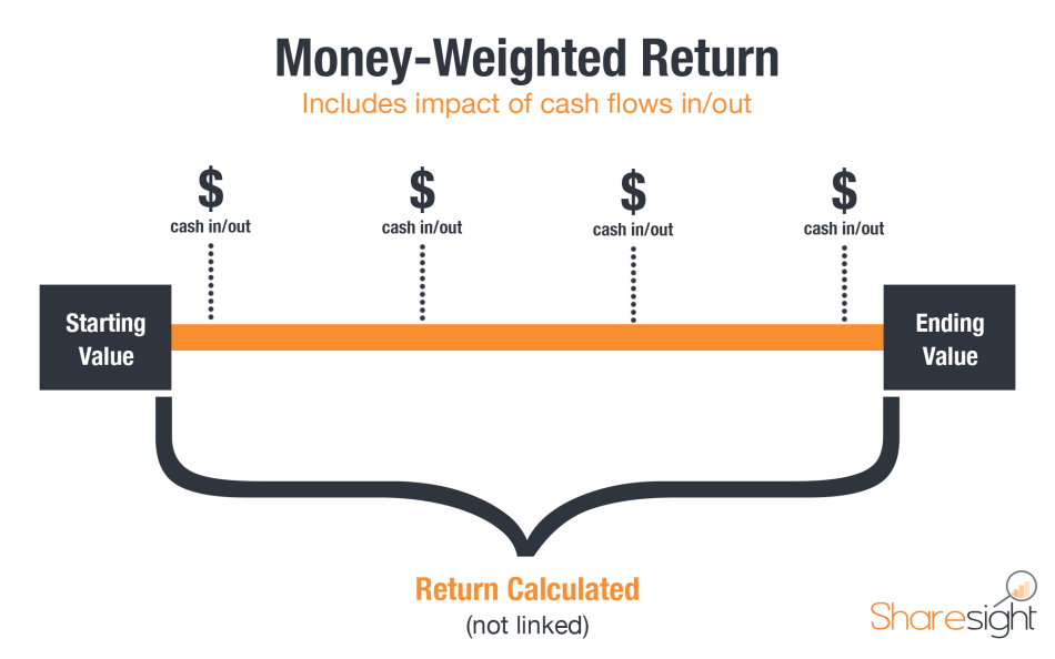 Money-Weighted Return