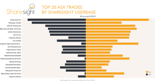 Top20 ASX trades July 6th 2020