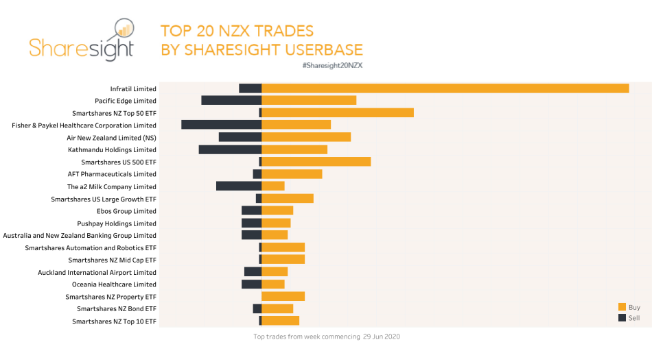 Top20 NZX trades July 6th 2020