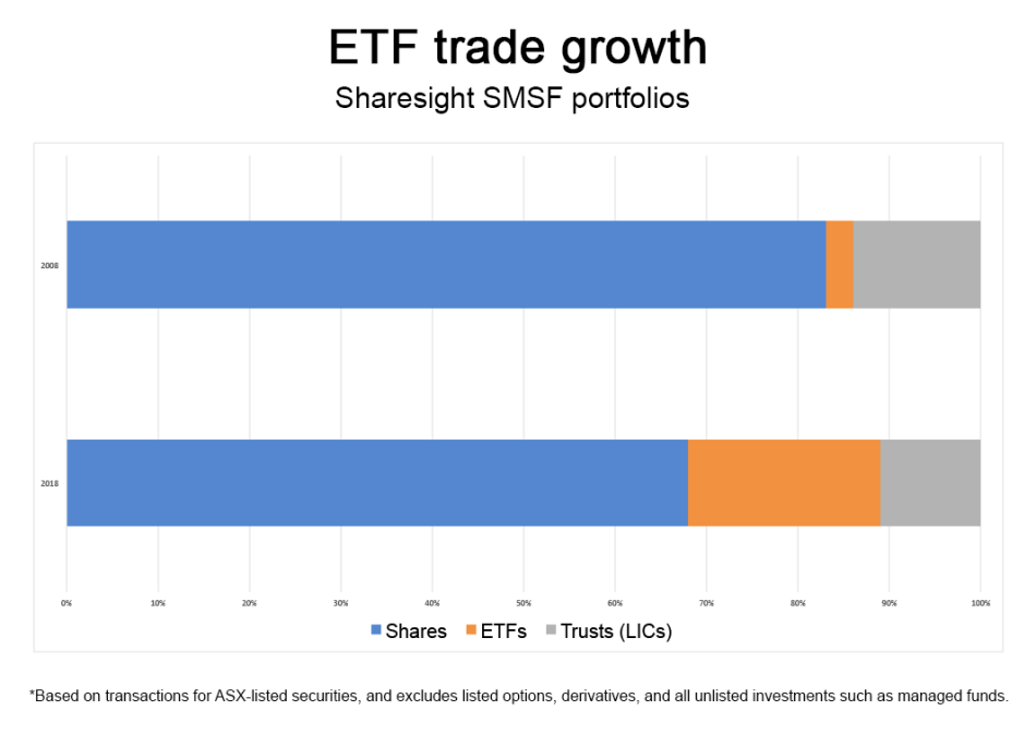 chart etf-trade-growth