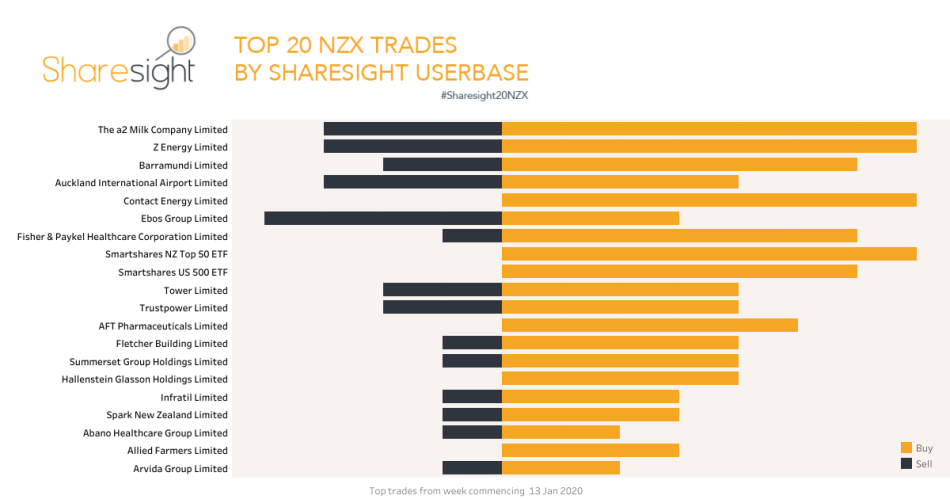 Top20 NZX trades Jan 20th 2020
