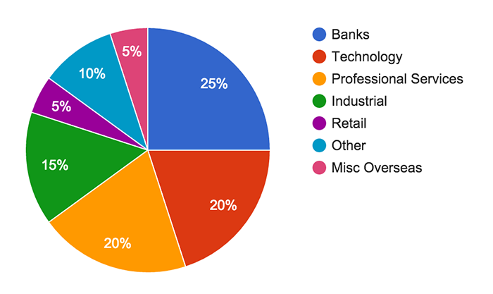Breakdown of applicant's current industries for two recent job openings at Sharesight