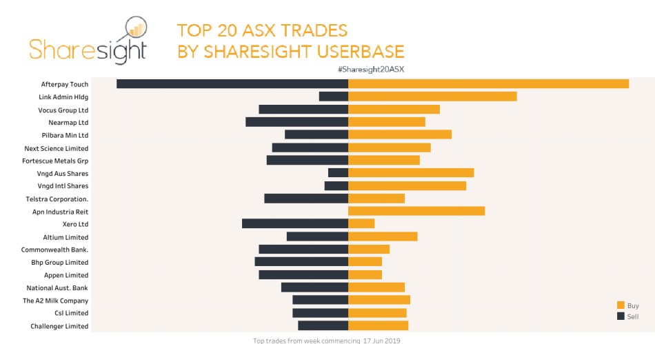 Top20 ASX trades sharesight users june 2019