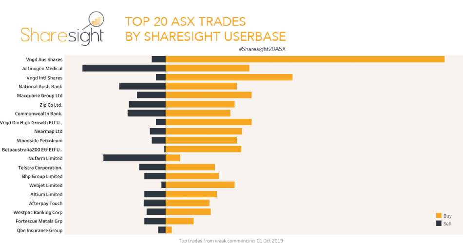 Top20 ASX trades October 1st 2019)
