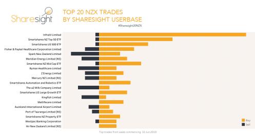 Top NZX trades June 2019