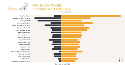 Top20 ASX trades April 2020