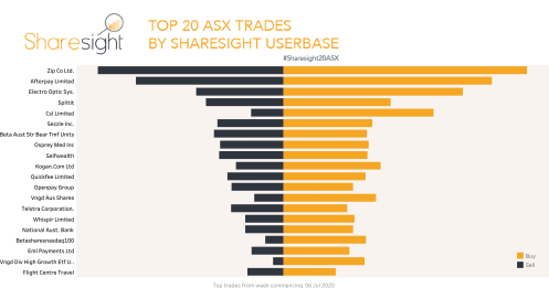 Top20 ASX trades Sharesight July 13th 2020