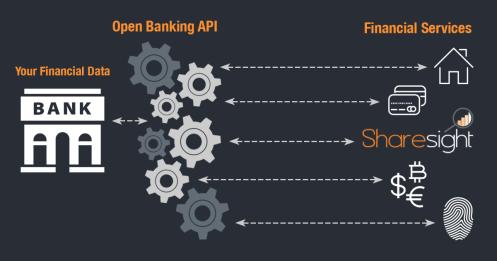 Open Banking in Australia