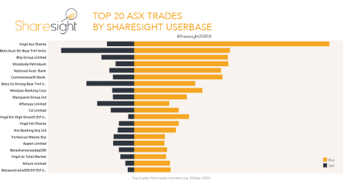Top20 ASX trades March16 2020