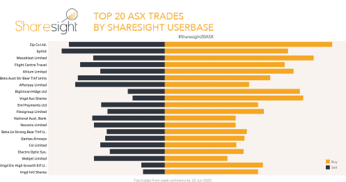 Top20 ASX trades June 22nd-27th 2020