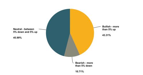 Featured 2017 investor survey