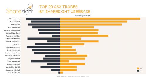 Top 20 ASX trades 15 April