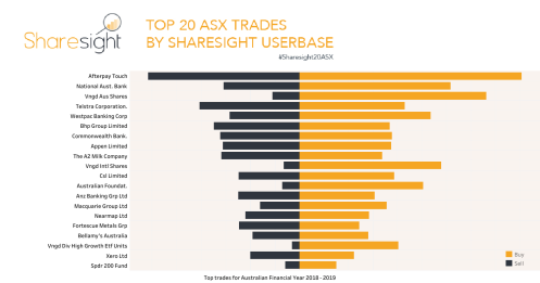 Top 20 ASX trades 20182019 financial year