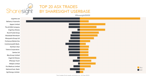 Top20 ASX trades Sharesight September 23