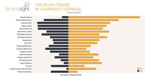 Most traded shares ASX November 2019