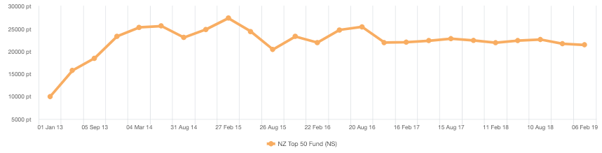 NZX-50 performance