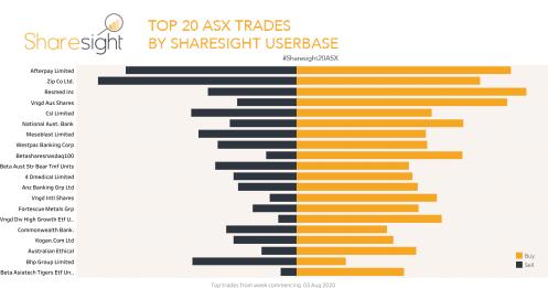 Sharesight20ASX weekly snapshot 10 Aug 2020
