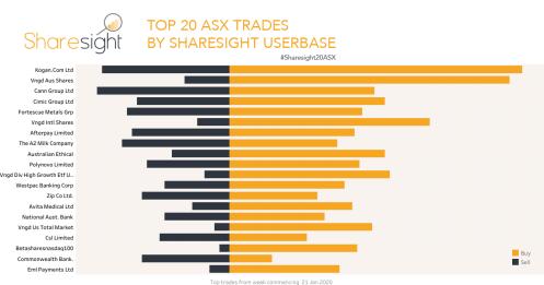 Top 20 ASX shares Jan 27th 2020