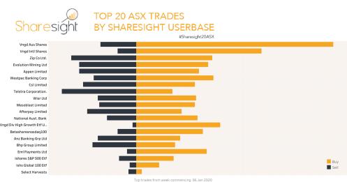 Top20 ASX trades Jan 13th 2020