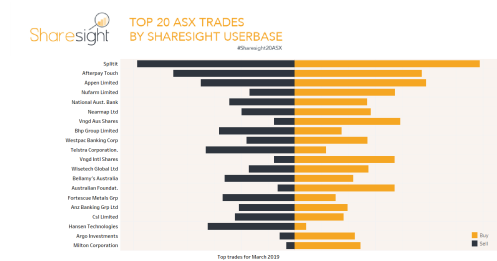 Top ASX trades March 2019