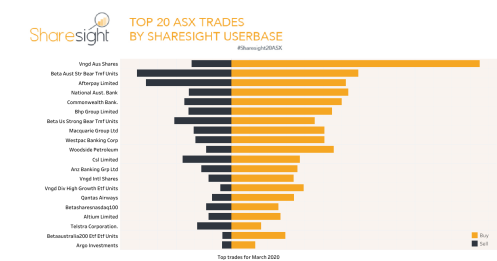 Top 20 ASX Stock trades march 2020