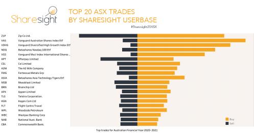 Top20trades ASX financial year 20 21