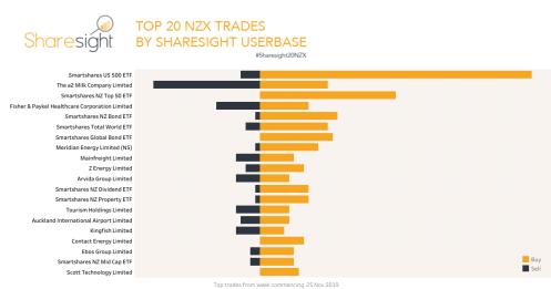 Top 20 NZX stocks Dec 2019