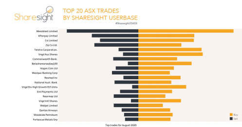 Top20 ASX monthly Aug2020