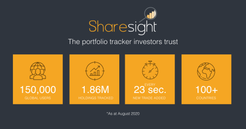 Sharesight 150000 users featured image