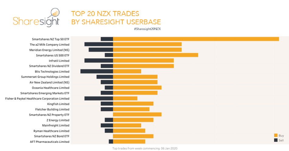 Top20 NZX trades Jan13th 2020