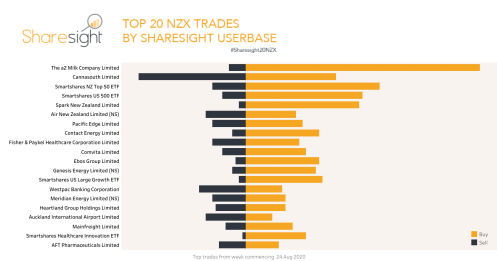 Top20 NZX weekly 31Aug2020