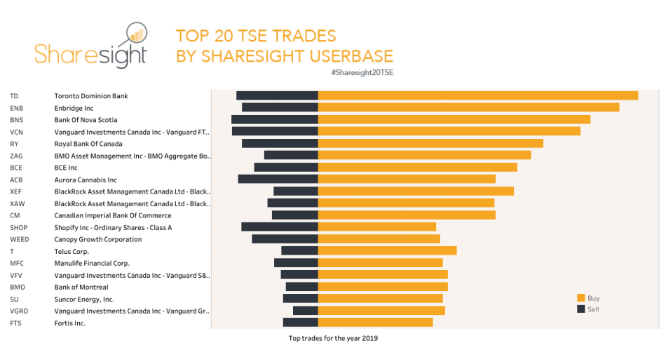 Top 20 trades on the Toronto stock exchange 2019