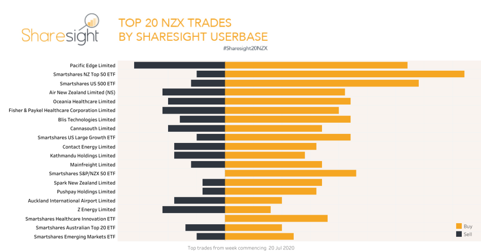 Sharesight20NZX 27 July 2020