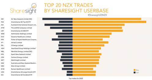 Top20 NZX YTD