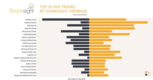 Top20 ASX stocks July 2019